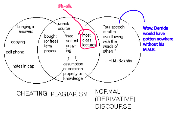 an analysis of ethic focus in plagiarism and cheating in college
